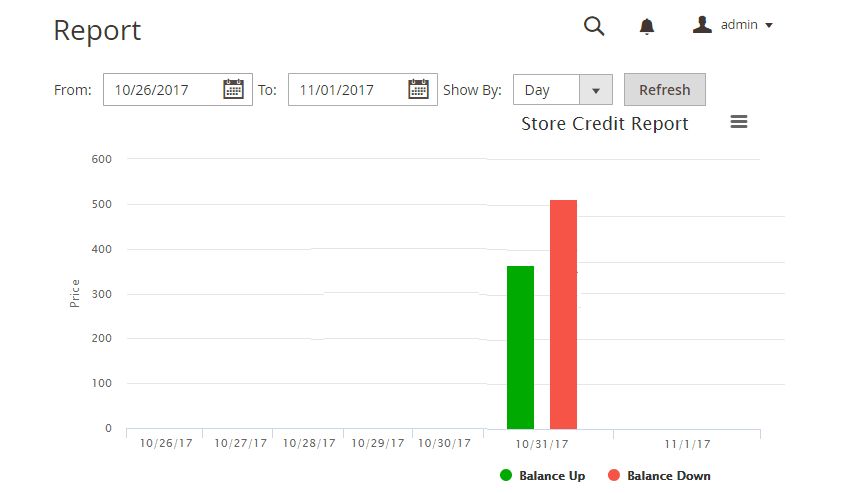 Report of Store Credit Transasctions