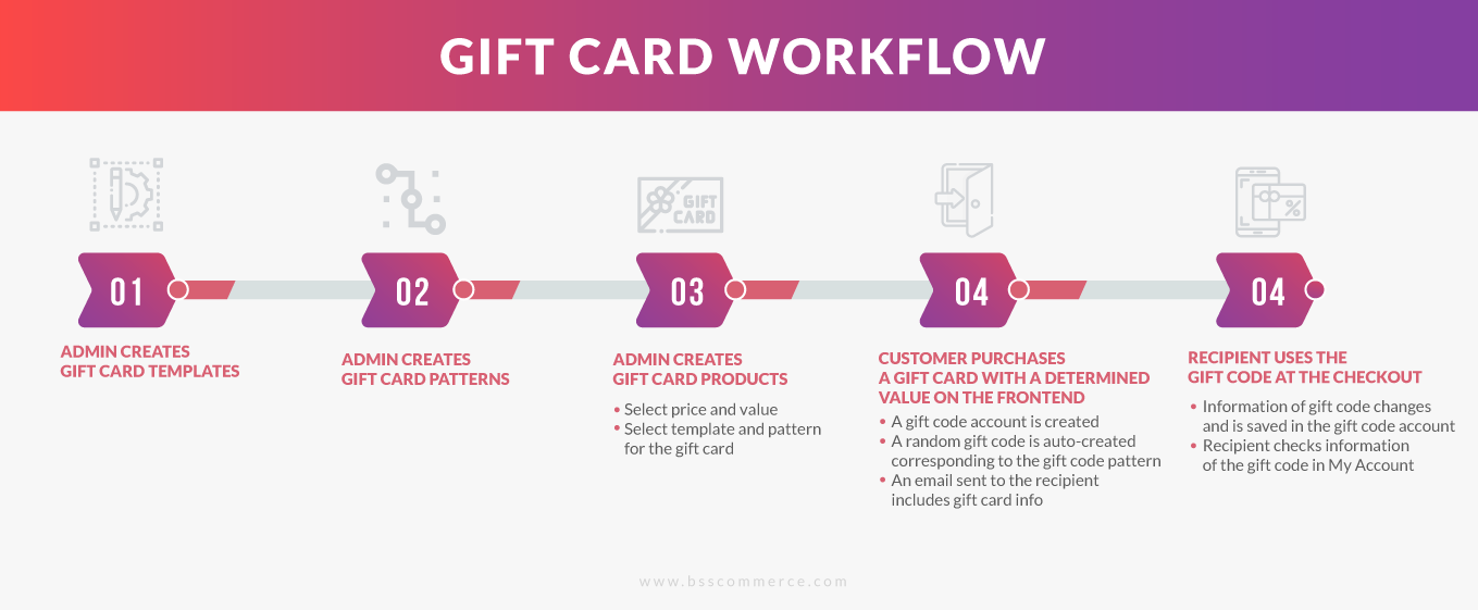 Inforgraphic-Gift-Card-workflow.png