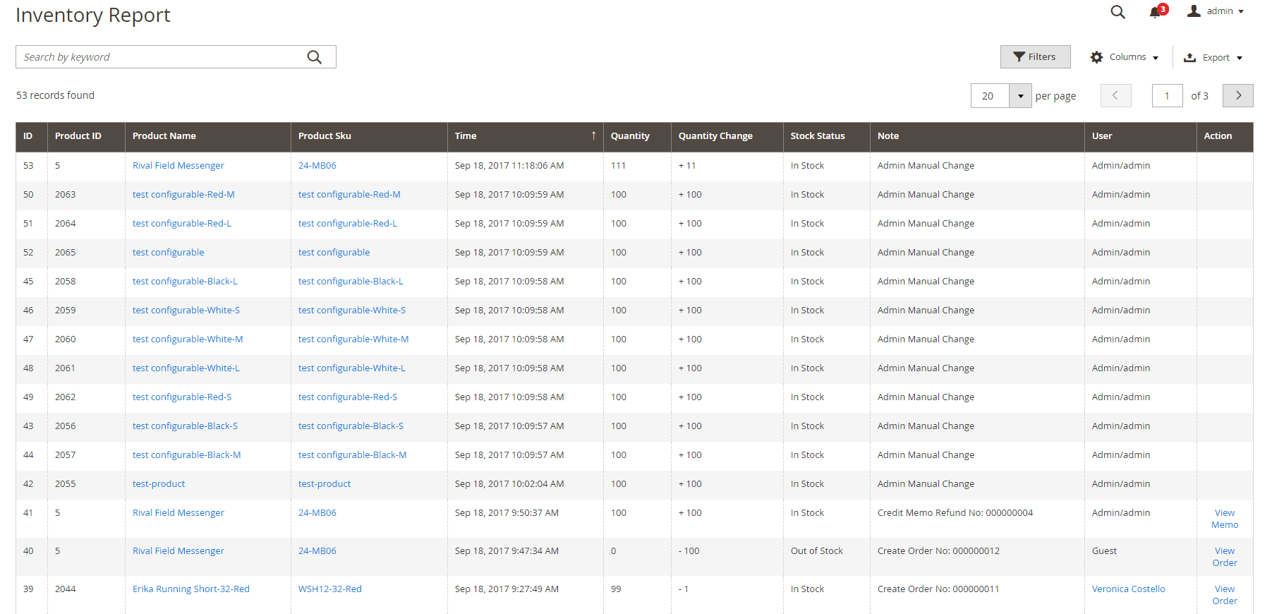 Inventory Report for all products