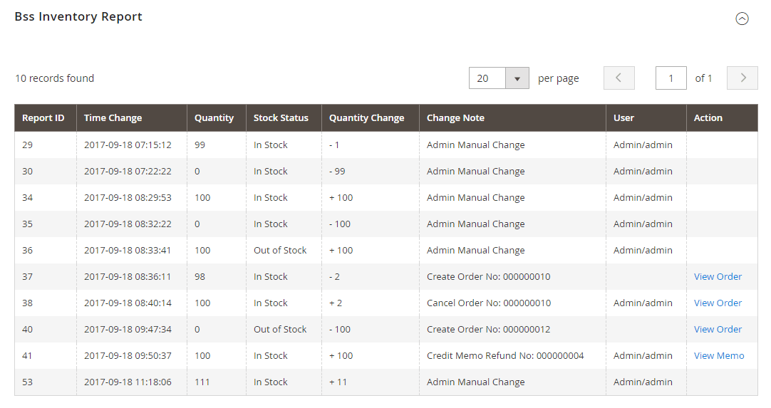 Inventory Report for each product