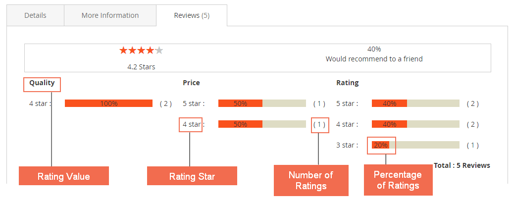 magento 2 advanced review