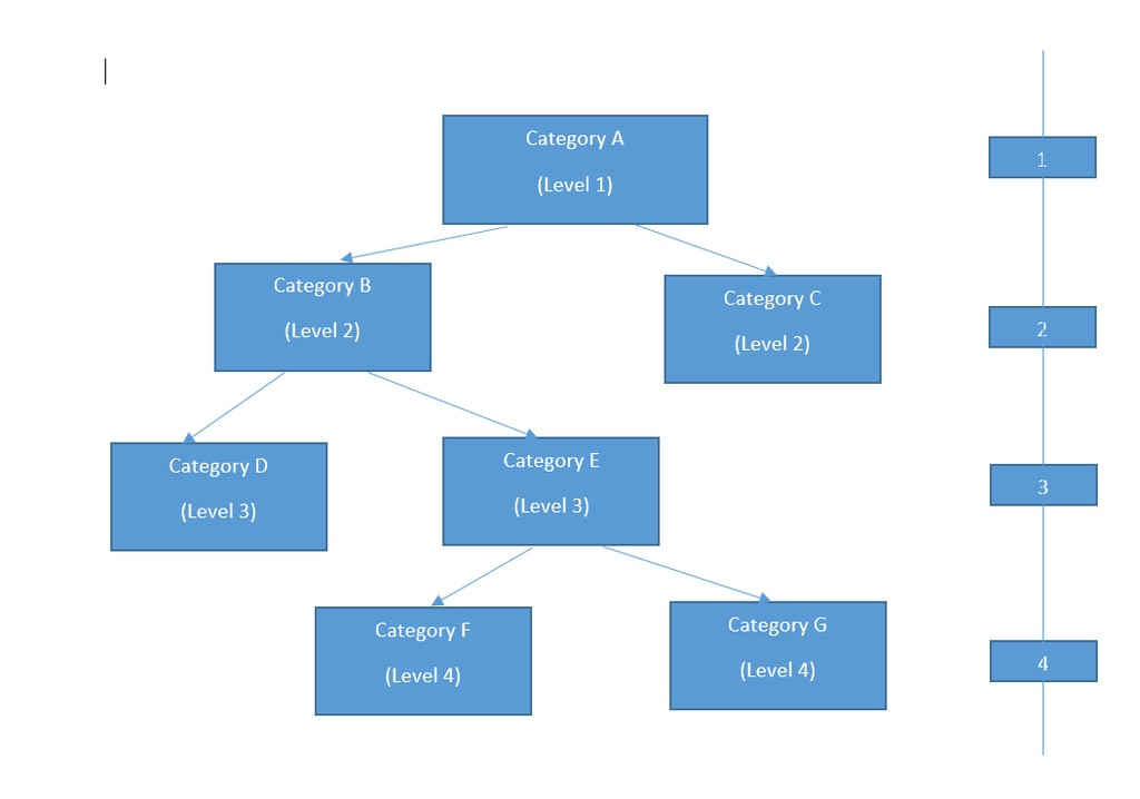 Category Tree Level
